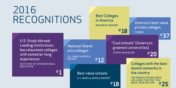2016 Recognitions: U.S. Study Abroad: Leading Institutions, baccalaureate colleges with semester-long experiences from the Institute of International Education; #12 National liberal arts college from U.S. News and World Report; Best value schools from U.S. News and World Report; #18 Best Colleges in America from Business Insider; #20 Cool schools (America's greenest universities) from Sierra Magazine; #37 America's best value private colleges from Forbes; #25 Colleges with the best alumni networks in the country from the Princeton Review's Colleges that pay you back, 2016