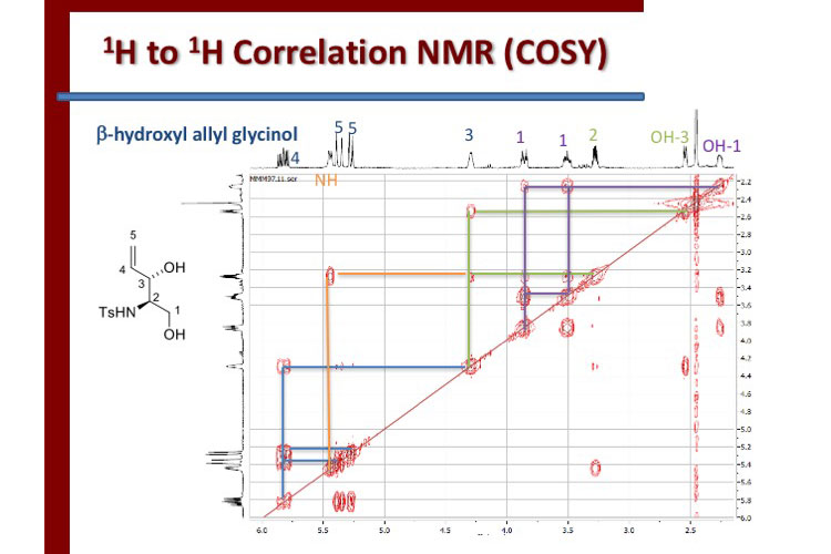 Sample graph rendered by Colgate's NMR